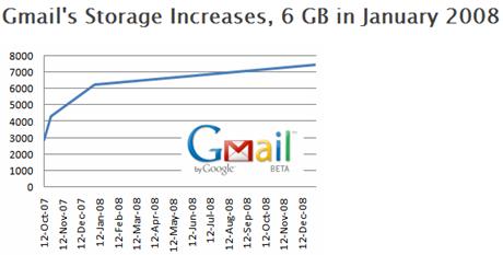 Gmail's increase